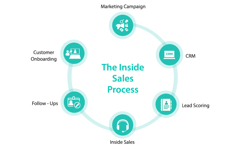 Complete cycle of the inside sales process , with explanation of each step and its significance in the process of first touch to deal closure