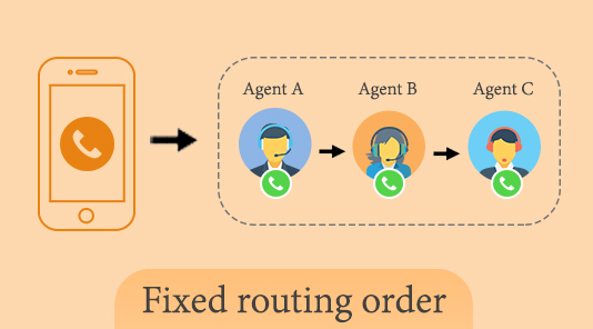 fixed call routing: automatic call distribution
