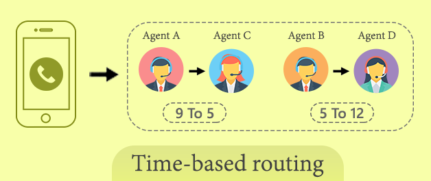 time based call routing: automatic call distribution