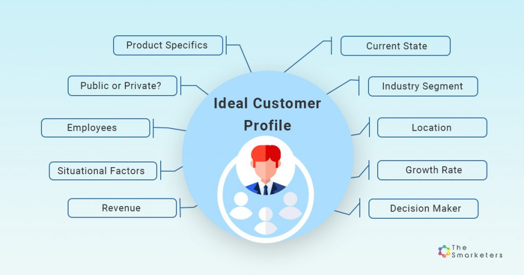 Ideal Customer Profile illustration from The Smarketers.
