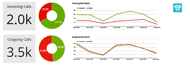 Subscribe for your Business Call Reports