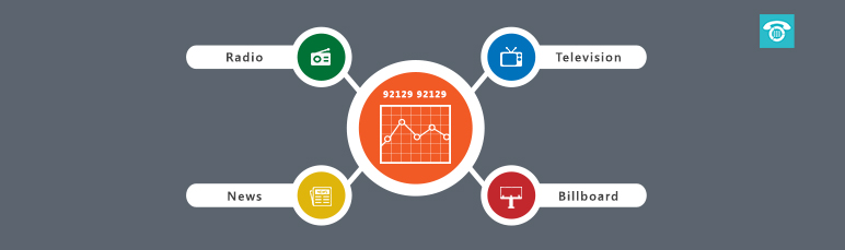 From marketing RoI analysis to superior customer service-Virtual-numbers do it all